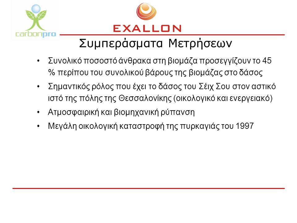 Συμπεράσματα Μετρήσεων Συνολικό ποσοστό άνθρακα στη βιομάζα προσεγγίζουν το 45 % περίπου του συνολικού βάρους της βιομάζας στο δάσος Σημαντικός ρόλος που έχει το δάσος του Σέιχ Σου στον αστικό ιστό της πόλης της Θεσσαλονίκης (οικολογικό και ενεργειακό) Ατμοσφαιρική και βιομηχανική ρύπανση Μεγάλη οικολογική καταστροφή της πυρκαγιάς του 1997