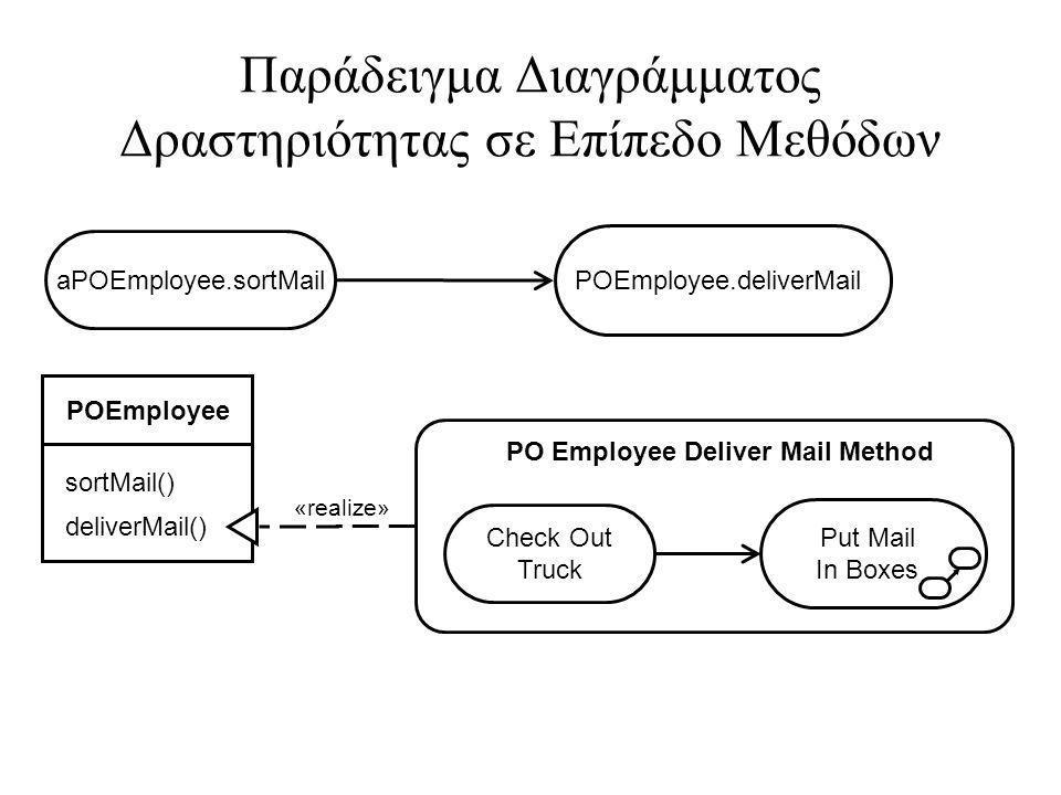 Παράδειγμα Διαγράμματος Δραστηριότητας σε Επίπεδο Μεθόδων POEmployee sortMail() aPOEmployee.sortMail POEmployee.deliverMail deliverMail() «realize» Check Out Truck Put Mail In Boxes PO Employee Deliver Mail Method