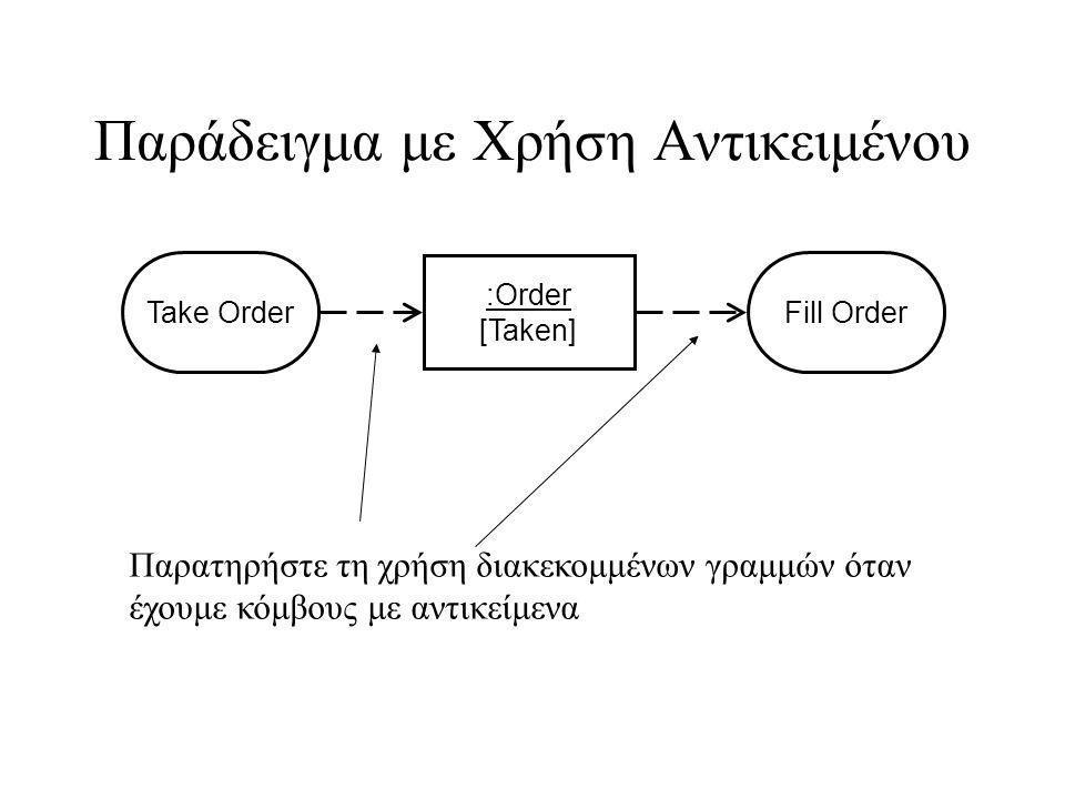 Παράδειγμα με Χρήση Αντικειμένου :Order [Taken] Take OrderFill Order Παρατηρήστε τη χρήση διακεκομμένων γραμμών όταν έχουμε κόμβους με αντικείμενα