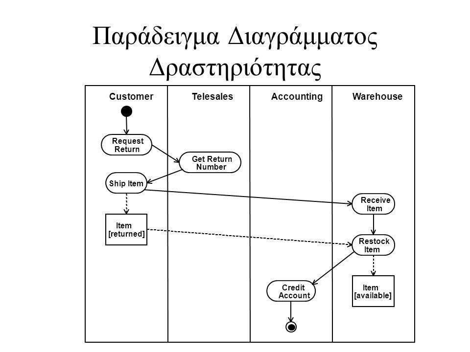 Παράδειγμα Διαγράμματος Δραστηριότητας