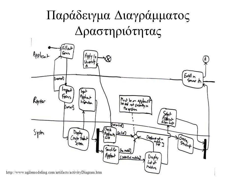http://www.agilemodeling.com/artifacts/activityDiagram.htm