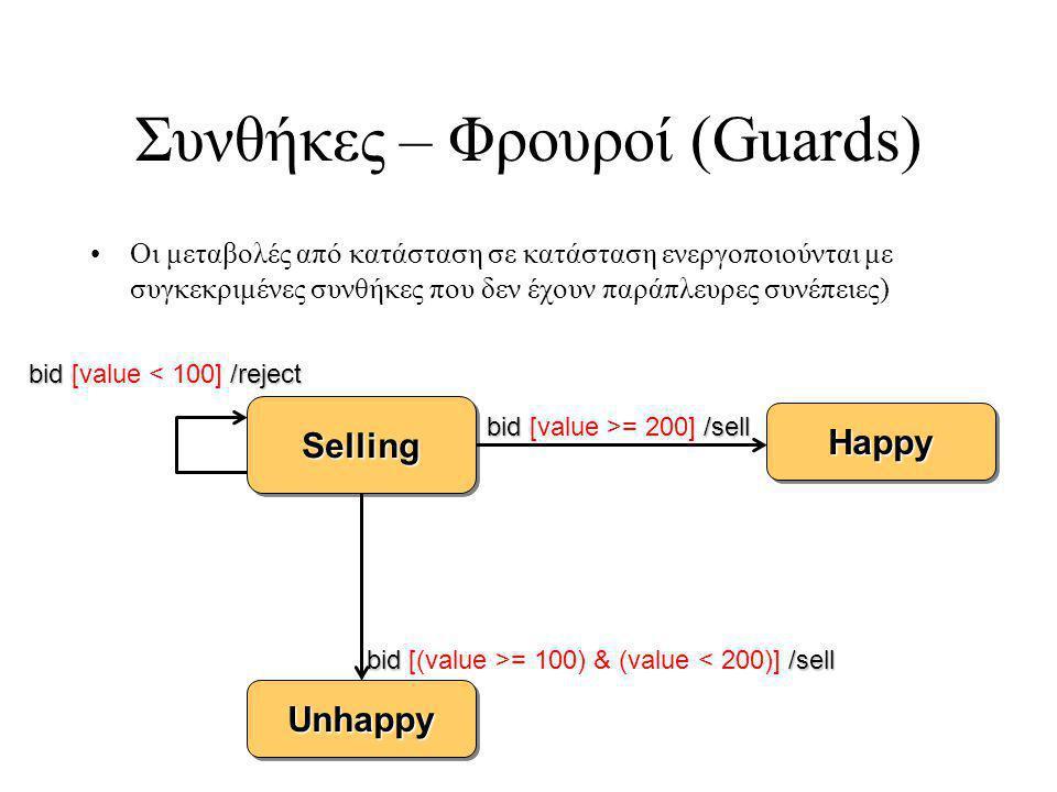 Συνθήκες – Φρουροί (Guards) Οι μεταβολές από κατάσταση σε κατάσταση ενεργοποιούνται με συγκεκριμένες συνθήκες που δεν έχουν παράπλευρες συνέπειες) SellingSelling UnhappyUnhappy HappyHappy bid /sell bid [(value >= 100) & (value < 200)] /sell bid /sell bid [value >= 200] /sell bid /reject bid [value < 100] /reject