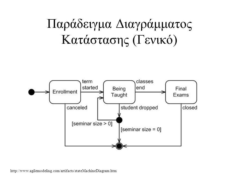 Παράδειγμα Διαγράμματος Κατάστασης (Γενικό) http://www.agilemodeling.com/artifacts/stateMachineDiagram.htm