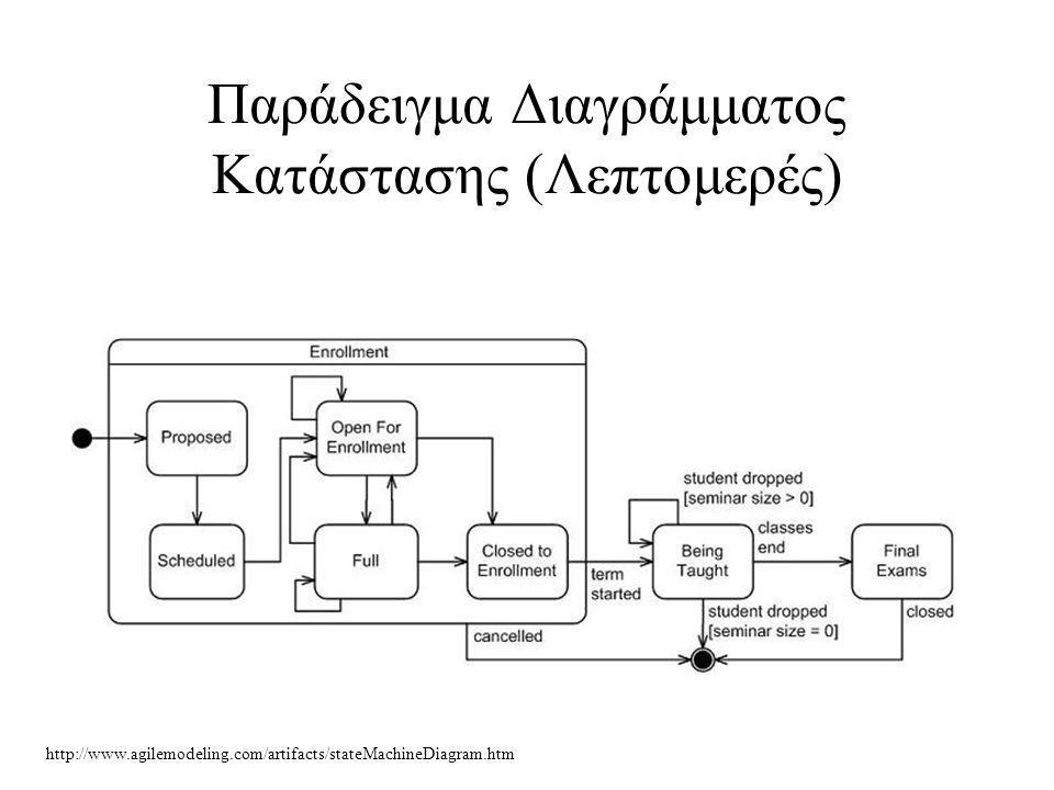 Παράδειγμα Διαγράμματος Κατάστασης (Λεπτομερές) http://www.agilemodeling.com/artifacts/stateMachineDiagram.htm