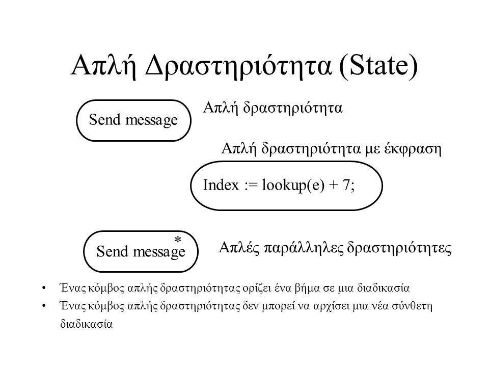 Απλή Δραστηριότητα (State) Ένας κόμβος απλής δραστηριότητας ορίζει ένα βήμα σε μια διαδικασία Ένας κόμβος απλής δραστηριότητας δεν μπορεί να αρχίσει μια νέα σύνθετη διαδικασία Send message Index := lookup(e) + 7; Απλή δραστηριότητα Απλή δραστηριότητα με έκφραση Send message * Απλές παράλληλες δραστηριότητες