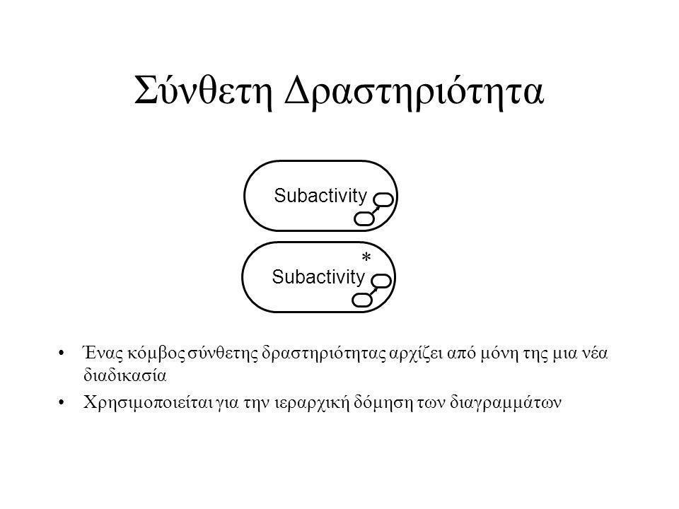 Σύνθετη Δραστηριότητα Ένας κόμβος σύνθετης δραστηριότητας αρχίζει από μόνη της μια νέα διαδικασία Χρησιμοποιείται για την ιεραρχική δόμηση των διαγραμμάτων Subactivity *