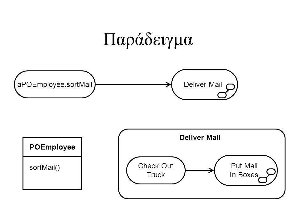 Παράδειγμα aPOEmployee.sortMail Deliver Mail POEmployee sortMail() Check Out Truck Put Mail In Boxes Deliver Mail