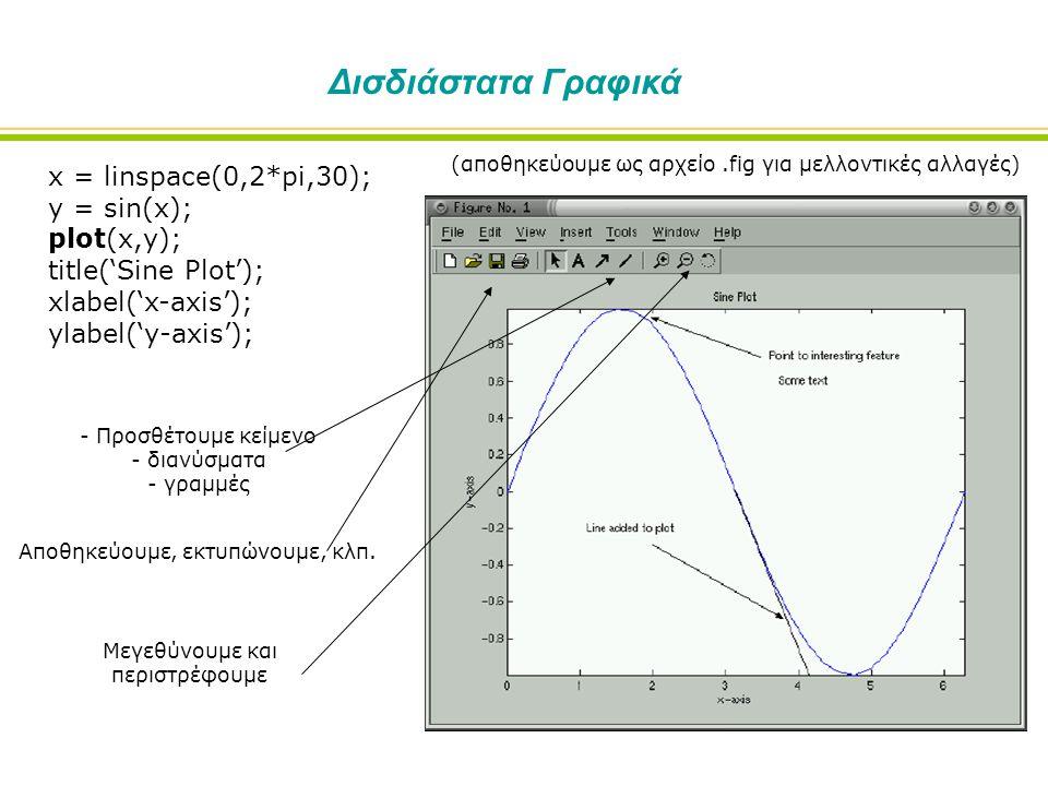 Δισδιάστατα Γραφικά x = linspace(0,2*pi,30); y = sin(x); plot(x,y); title('Sine Plot'); xlabel('x-axis'); ylabel('y-axis'); - Προσθέτουμε κείμενο - διανύσματα - γραμμές Αποθηκεύουμε, εκτυπώνουμε, κλπ.