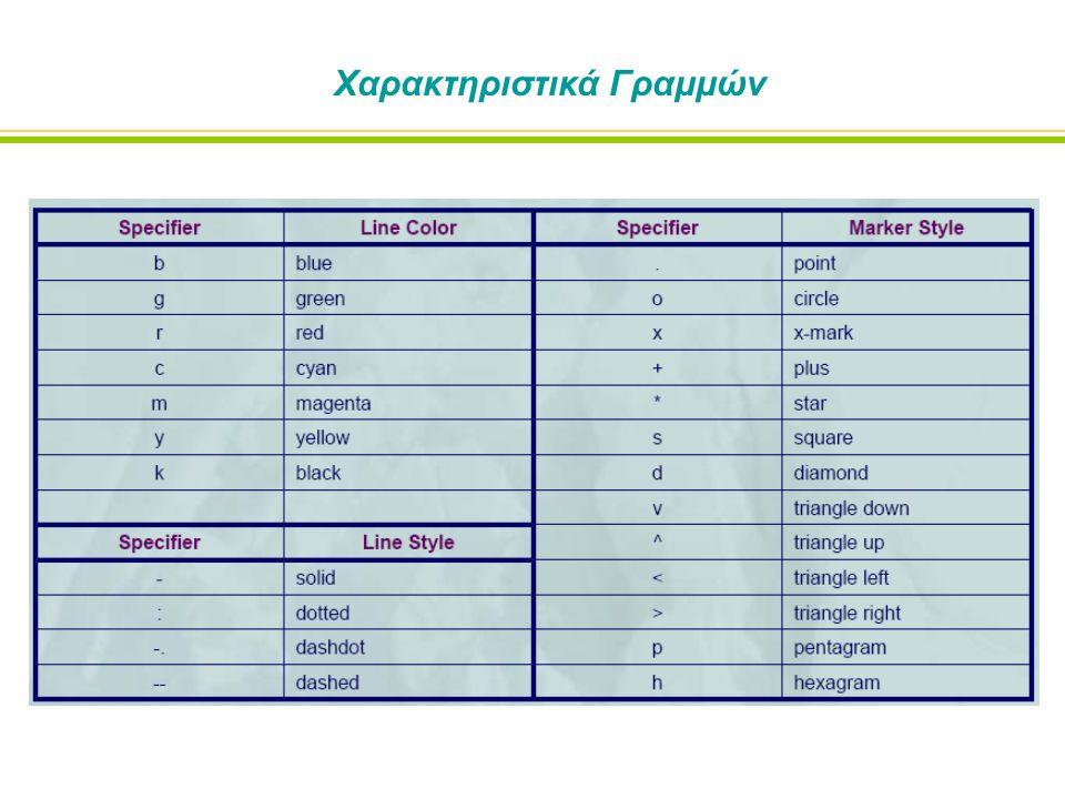 Χαρακτηριστικά Γραμμών