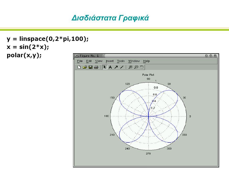 Δισδιάστατα Γραφικά y = linspace(0,2*pi,100); x = sin(2*x); polar(x,y);