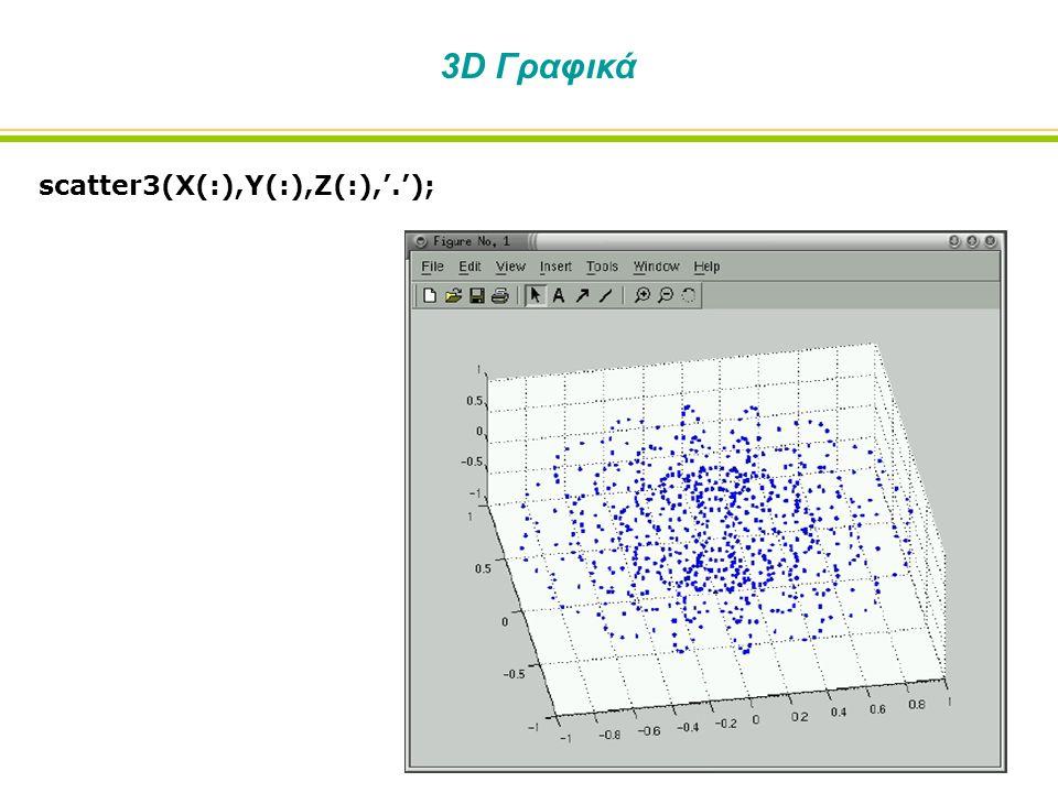 3D Γραφικά scatter3(X(:),Y(:),Z(:),'.');