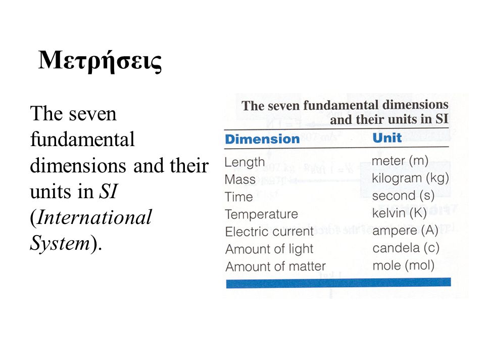 Μετρήσεις The seven fundamental dimensions and their units in SI (International System).