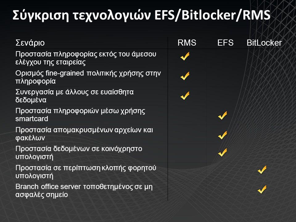 Σύγκριση τεχνολογιών EFS/Bitlocker/RMS Σενάριο RMSEFSBitLocker Προστασία πληροφορίας εκτός του άμεσου ελέγχου της εταιρείας Ορισμός fine-grained πολιτ