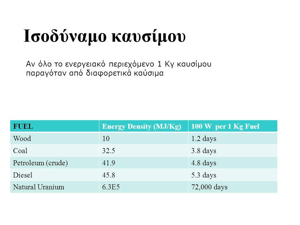 Ισοδύναμο καυσίμου FUELEnergy Density (MJ/Kg)100 W per 1 Kg Fuel Wood101.2 days Coal32.53.8 days Petroleum (crude)41.94.8 days Diesel45.85.3 days Natu