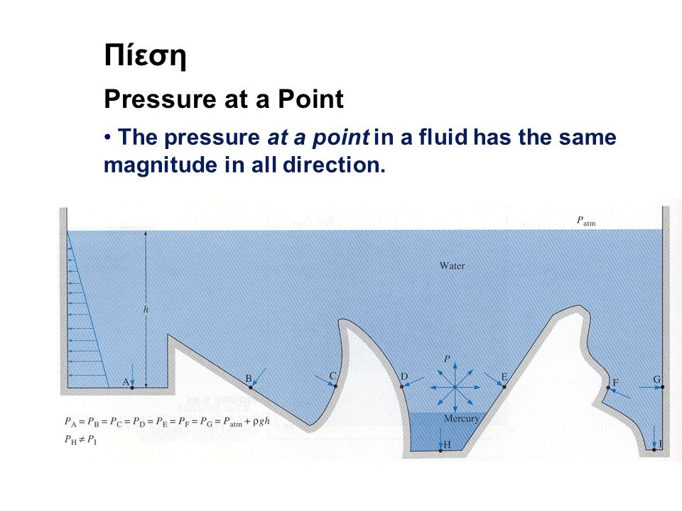 Πίεση Pressure at a Point The pressure at a point in a fluid has the same magnitude in all direction.