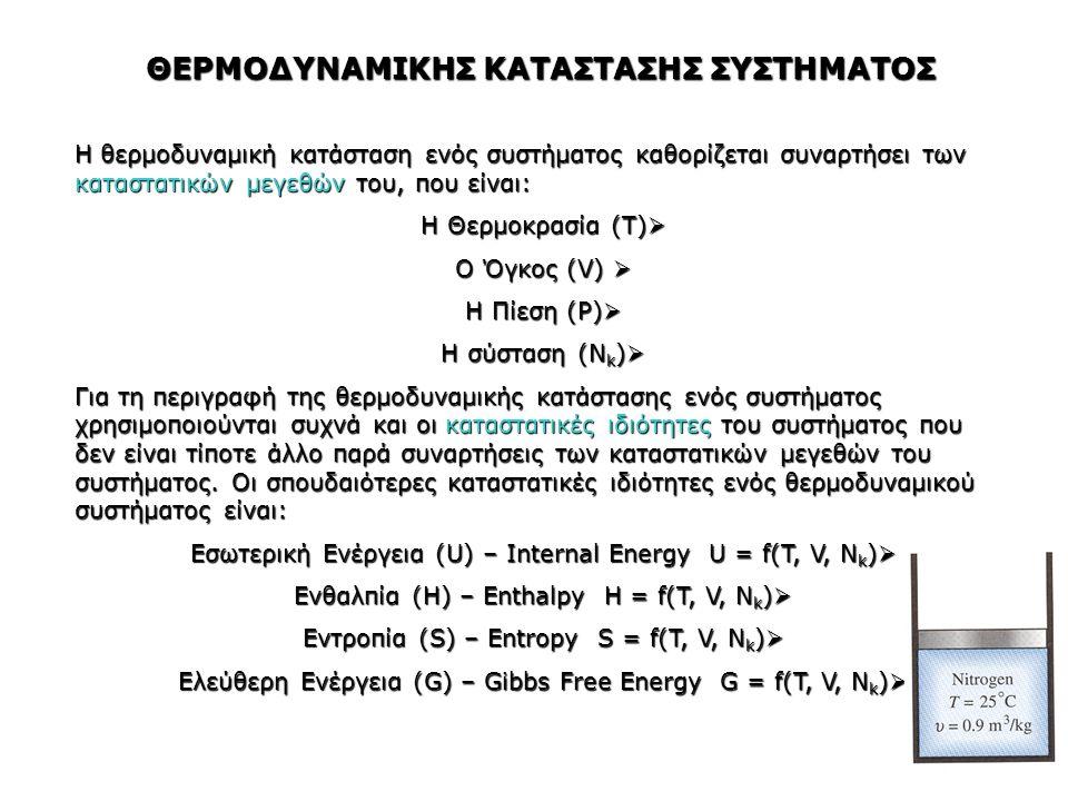 ΕΣΩΤΕΡΙΚΗ ΕΝΕΡΓΕΙΑ ΣΥΣΤΗΜΑΤΟΣ (U) Εσωτερική ενέργεια ονομάζεται το άθροισμα της ενέργειας όλων των ατόμων, μορίων, ιόντων και πυρήνων ενός συστήματος Περιλαμβάνει πάντα τους παρακάτω ενεργειακούς όρους:  Κινητική ενέργεια εξαιτίας της άτακτης κίνησης των μορίων (Translational Energy)  Ενέργεια λόγω της περιστροφικής κίνησης των μορίων (Rotational Energy)  Ενέργεια δόνησης των ατόμων στο μόριο (Vibrational Energy)  Δυναμική ενέργεια λόγω των ελκτικών ή απωστικών δυνάμεων ανάμεσα στα άτομα, μόρια, ιόντα ή πυρήνες του συστήματος (Potential Energy) 1ος Νόμος Θερμοδυναμικής Η ΕΝΕΡΓΕΙΑ ΤΟΥ ΣΥΜΠΑΝΤΟΣ ΕΙΝΑΙ ΣΤΑΘΕΡΗ