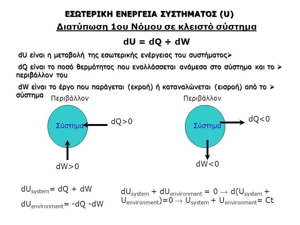 Η αύξηση της εσωτερικής ενέργειας ενός χημικού συστήματος μπορεί να προκαλέσει τα παρακάτω αποτελέσματα  Αύξηση της θερμοκρασίας του συστήματος  Αλλαγή στη φυσική κατάσταση ενός συστατικού του συστήματος ή αλλαγή στη κρυσταλλική δομή του  Διεξαγωγή μιας αντίδρασης διότι μπορεί να προκαλέσει το σπάσιμο των δεσμών του συστήματος και τη δημιουργία νέων δεσμών σε αυτό Εάν και η αύξηση της εσωτερικής ενέργειας προκαλεί συχνά μια αντίδραση το τελικό αποτέλεσμα των αντιδράσεων είναι συνήθως η μείωση της εσωτερικής ενέργειας του συστήματος ΕΣΩΤΕΡΙΚΗ ΕΝΕΡΓΕΙΑ ΣΥΣΤΗΜΑΤΟΣ (U) dQ>0 dW>0 Συρίκνωση όγκου Εξάτμιση νερού dQ>0 Τήξη Πάγου dQ>0 AlOOH(boehmite)  AlOOH(diaspore) Πολυμορφισμός