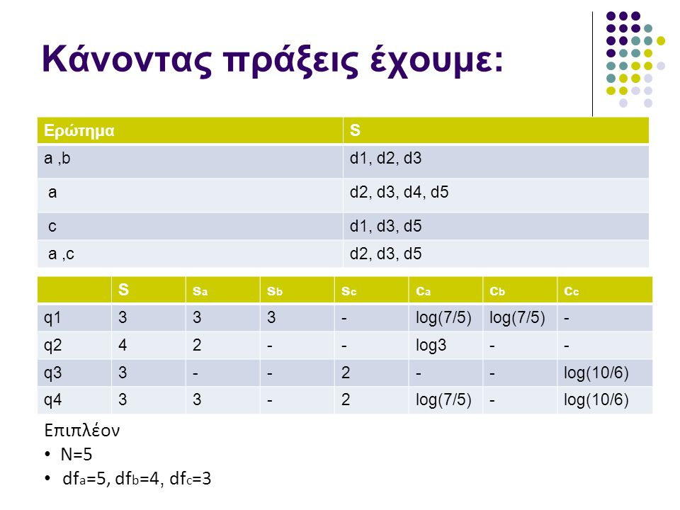 Κάνοντας πράξεις έχουμε: ΕρώτημαS a,bd1, d2, d3 ad2, d3, d4, d5 cd1, d3, d5 a,cd2, d3, d5 Ssasa sbsb scsc caca cbcbc q1333-log(7/5) - q242--log3-- q33--2--log(10/6) q433-2log(7/5)-log(10/6) Επιπλέον N=5 df a =5, df b =4, df c =3