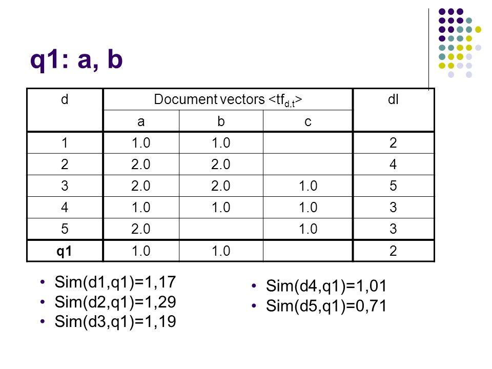 q1: a, b dDocument vectors dl abc 11.0 2 22.0 4 3 1.05 4 3 52.01.03 q11.0 2 Sim(d1,q1)=1,17 Sim(d2,q1)=1,29 Sim(d3,q1)=1,19 Sim(d4,q1)=1,01 Sim(d5,q1)=0,71