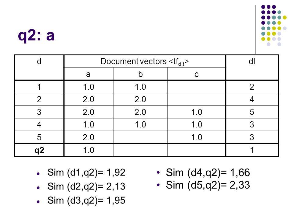 q2: a dDocument vectors dl abc 11.0 2 22.0 4 3 1.05 4 3 52.01.03 q21.01 Sim (d1,q2)= 1,92 Sim (d2,q2)= 2,13 Sim (d3,q2)= 1,95 Sim (d4,q2)= 1,66 Sim (d5,q2)= 2,33