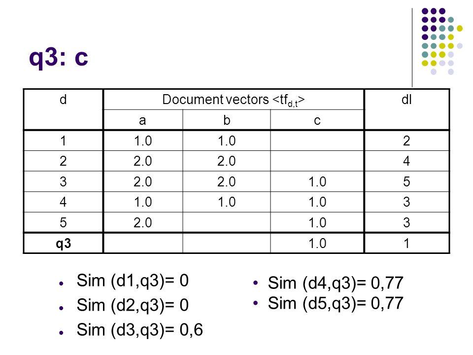 q3: c dDocument vectors dl abc 11.0 2 22.0 4 3 1.05 4 3 52.01.03 q31.01 Sim (d1,q3)= 0 Sim (d2,q3)= 0 Sim (d3,q3)= 0,6 Sim (d4,q3)= 0,77 Sim (d5,q3)=