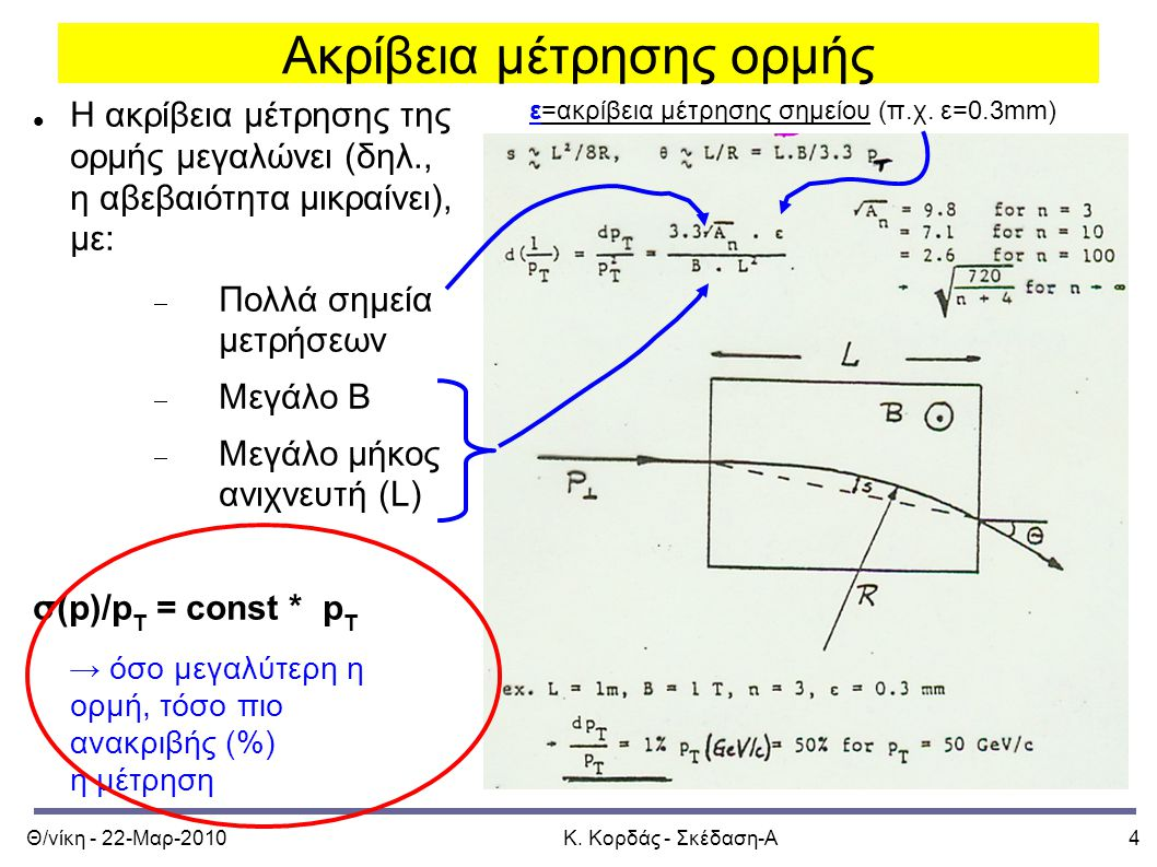 Θ/νίκη - 22-Μαρ-2010Κ. Κορδάς - Σκέδαση-Α4 Ακρίβεια μέτρησης ορμής Η ακρίβεια μέτρησης της ορμής μεγαλώνει (δηλ., η αβεβαιότητα μικραίνει), με:  Πολλ
