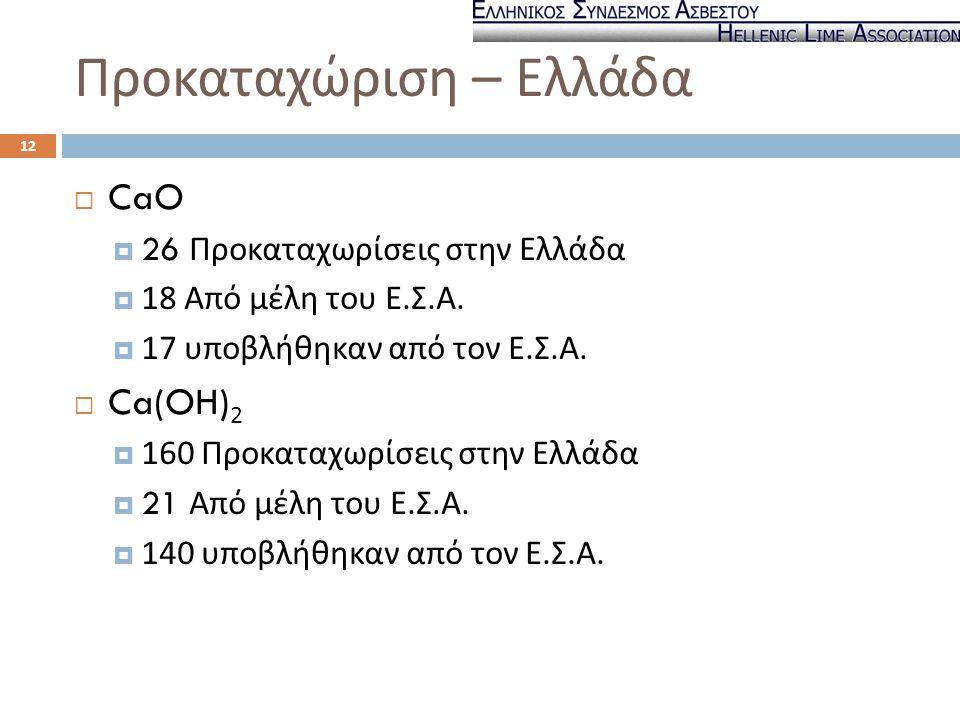 Προκαταχώριση – Ελλάδα  CaO  26 Προκαταχωρίσεις στην Ελλάδα  18 Από μέλη του Ε. Σ. Α.  17 υποβλήθηκαν από τον Ε. Σ. Α.  Ca(OH) 2  160 Προκαταχωρ