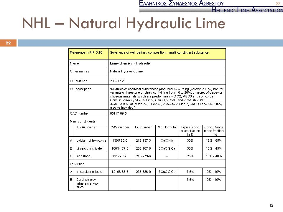 NHL – Natural Hydraulic Lime 22 12