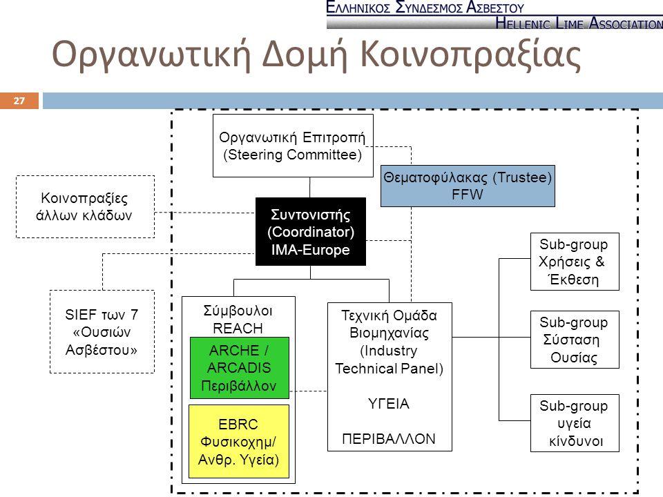 REACH Consortium for Lime Substances Συντονιστής (Coordinator) IMA-Europe Οργανωτική Επιτροπή (Steering Committee) Σύμβουλοι REACH Τεχνική Ομάδα Βιομη