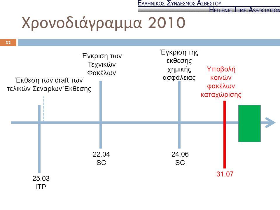 Χρονοδιάγραμμα 2010 32 25.03 ITP 22.04 SC 24.06 SC 31.07 Υποβολή κοινών φακέλων καταχώρισης Έκθεση των draft των τελικών Σεναρίων Έκθεσης Έγκριση των