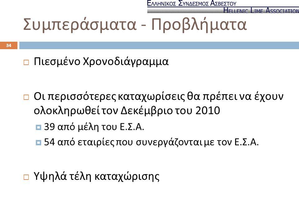 Συμπεράσματα - Προβλήματα  Πιεσμένο Χρονοδιάγραμμα  Οι περισσότερες καταχωρίσεις θα πρέπει να έχουν ολοκληρωθεί τον Δεκέμβριο του 2010  39 από μέλη