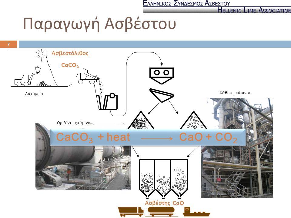 Λατομείο Οριζόντιες κάμινοι Κάθετες κάμινοι Ασβεστόλιθος CaCO 3 Ασβέστης CaO Παραγωγή Ασβέστου CaCO 3 + heat CaO + CO 2 7