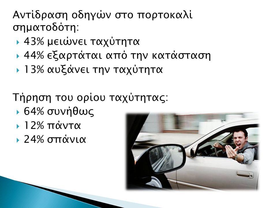 Αντίδραση οδηγών στο πορτοκαλί σηματοδότη:  43% μειώνει ταχύτητα  44% εξαρτάται από την κατάσταση  13% αυξάνει την ταχύτητα Τήρηση του ορίου ταχύτητας:  64% συνήθως  12% πάντα  24% σπάνια