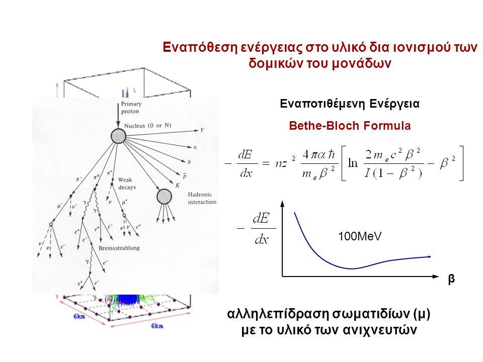 αλληλεπίδραση σωματιδίων (μ) με το υλικό των ανιχνευτών Εναπόθεση ενέργειας στο υλικό δια ιονισμού των δομικών του μονάδων Εναποτιθέμενη Ενέργεια Bethe-Bloch Formula β 100ΜeV