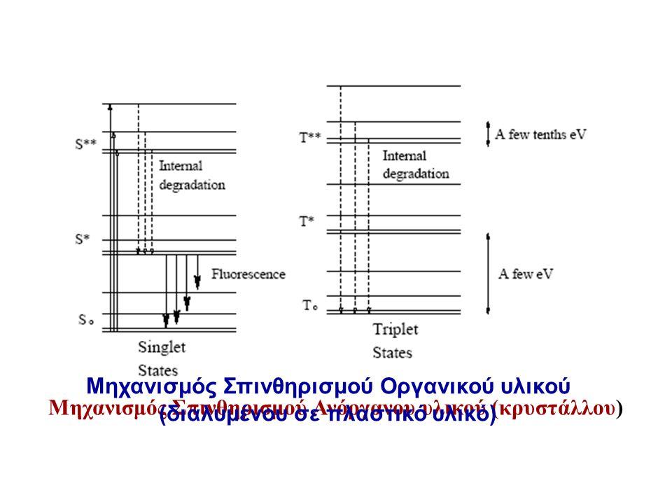 Μηχανισμός Σπινθηρισμού Ανόργανου υλικού (κρυστάλλου) Μηχανισμός Σπινθηρισμού Οργανικού υλικού (διαλυμένου σε πλαστικό υλικό)