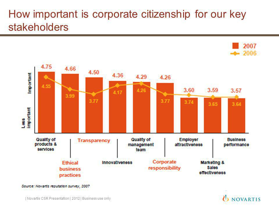 How important is corporate citizenship for our key stakeholders | Novartis CSR Presentation | 2012 | Business use only