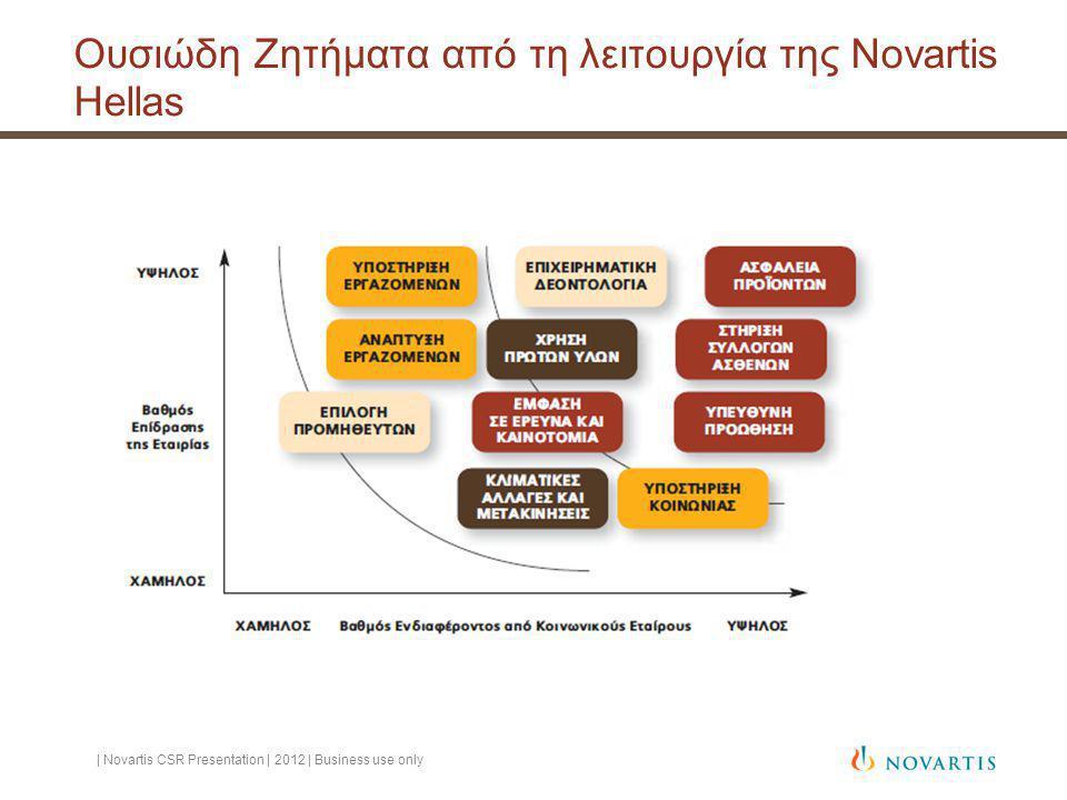 Ουσιώδη Ζητήματα από τη λειτουργία της Novartis Hellas | Novartis CSR Presentation | 2012 | Business use only