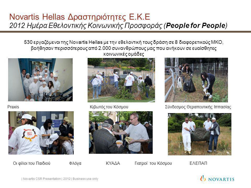 Novartis Hellas Δραστηριότητες Ε.Κ.Ε 2012 Ημέρα Εθελοντικής Κοινωνικής Προσφοράς (People for People) 530 εργαζόμενοι της Novartis Hellas με την εθελοντική τους δράση σε 8 διαφορετικούς ΜΚΟ, βοήθησαν περισσότερους από 2.000 συνανθρώπους μας που ανήκουν σε ευαίσθητες κοινωνικές ομάδες Praxis Κιβωτός του Κόσμου Σύνδεσμος Θεραπευτικής Ιππασίας | Novartis CSR Presentation | 2012 | Business use only Οι φίλοι του Παιδιού Φλόγα ΚΥΑΔΑ Γιατροί του Κόσμου ΕΛΕΠΑΠ