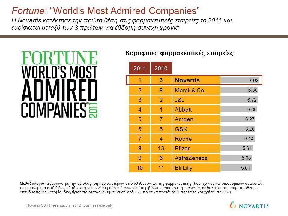 7.02 6.80 6.72 6.60 6.27 5.94 6.14 5.68 6.26 5.61 Fortune: World's Most Admired Companies Η Novartis κατέκτησε την πρώτη θέση στις φαρμακευτικές εταιρείες το 2011 και ευρίσκεται μεταξύ των 3 πρώτων για έβδομη συνεχή χρονιά | Novartis CSR Presentation | 2012 | Business use only Κορυφαίες φαρμακευτικές εταιρείες Μεθοδολογία: Σύμφωνα με την αξιολόγηση περισσοτέρων από 60 ιθυνόντων της φαρμακευτικής βιομηχανίας και οικονομικών αναλυτών, σε μια κλίμακα από 0 έως 10 (άριστα),για εννέα κριτήρια (κοινωνία / περιβάλλον, οικονομική ευρωστία, καθολικότητα, μακροπρόθεσμες επενδύσεις, καινοτομία, διαχείριση ποιότητας, αντιμετώπιση ατόμων, ποιοτικά προϊόντα / υπηρεσίες και χρήση παγίων).