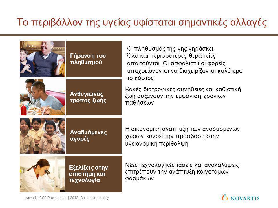 Το περιβάλλον της υγείας υφίσταται σημαντικές αλλαγές | Novartis CSR Presentation | 2012 | Business use only Γήρανση του πληθυσμού Ανθυγιεινός τρόπος ζωής Αναδυόμενες αγορές Εξελίξεις στην επιστήμη και τεχνολογία Κακές διατροφικές συνήθειες και καθιστική ζωή αυξάνουν την εμφάνιση χρόνιων παθήσεων Η οικονομική ανάπτυξη των αναδυόμενων χωρών ευνοεί την πρόσβαση στην υγειονομική περίθαλψη Νέες τεχνολογικές τάσεις και ανακαλύψεις επιτρέπουν την ανάπτυξη καινοτόμων φαρμάκων Ο πληθυσμός της γης γηράσκει.