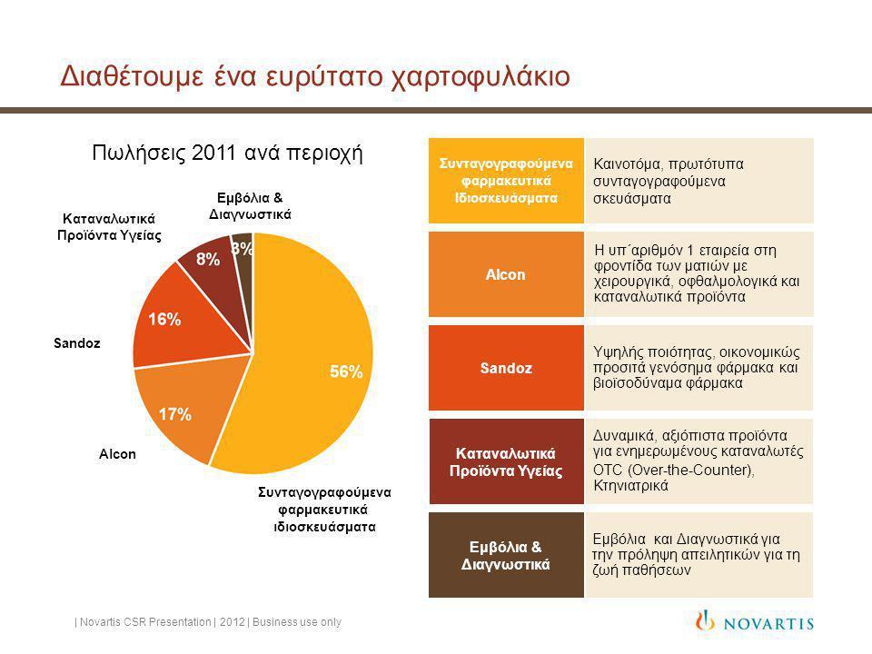 Διαθέτουμε ένα ευρύτατο χαρτοφυλάκιο | Novartis CSR Presentation | 2012 | Business use only Καινοτόμα, πρωτότυπα συνταγογραφούμενα σκευάσματα Εμβόλια και Διαγνωστικά για την πρόληψη απειλητικών για τη ζωή παθήσεων Υψηλής ποιότητας, οικονομικώς προσιτά γενόσημα φάρμακα και βιοϊσοδύναμα φάρμακα Δυναμικά, αξιόπιστα προϊόντα για ενημερωμένους καταναλωτές OTC (Over-the-Counter), Κτηνιατρικά Sandoz Συνταγογραφούμενα φαρμακευτικά ιδιοσκευάσματα Alcon Καταναλωτικά Προϊόντα Υγείας Πωλήσεις 2011 ανά περιοχή Εμβόλια & Διαγνωστικά Η υπ΄αριθμόν 1 εταιρεία στη φροντίδα των ματιών με χειρουργικά, οφθαλμολογικά και καταναλωτικά προϊόντα Συνταγογραφούμενα φαρμακευτικά Ιδιοσκευάσματα Εμβόλια & Διαγνωστικά Sandoz Alcon Καταναλωτικά Προϊόντα Υγείας