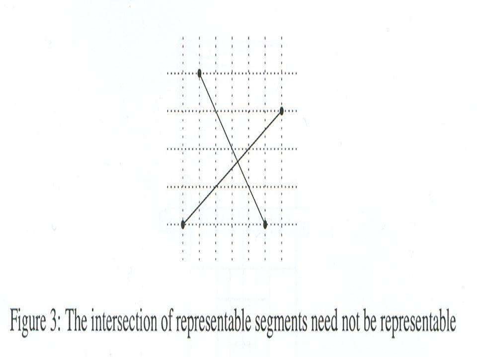Υπολογίζοντας Τις Τομές Σχήμα 3