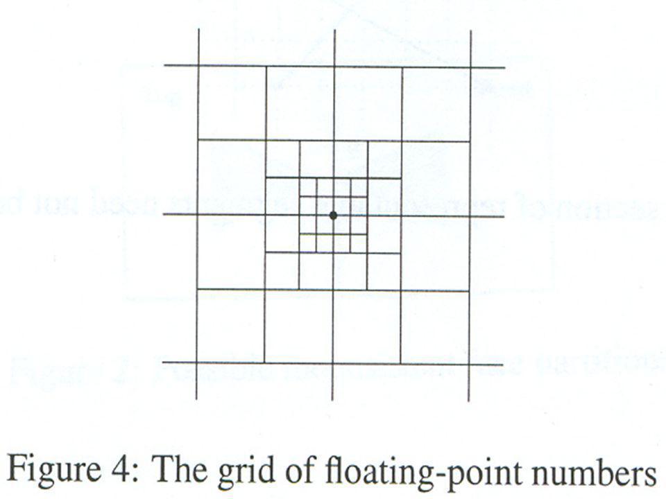 Υπολογίζοντας Τις Τομές Σχήμα 4
