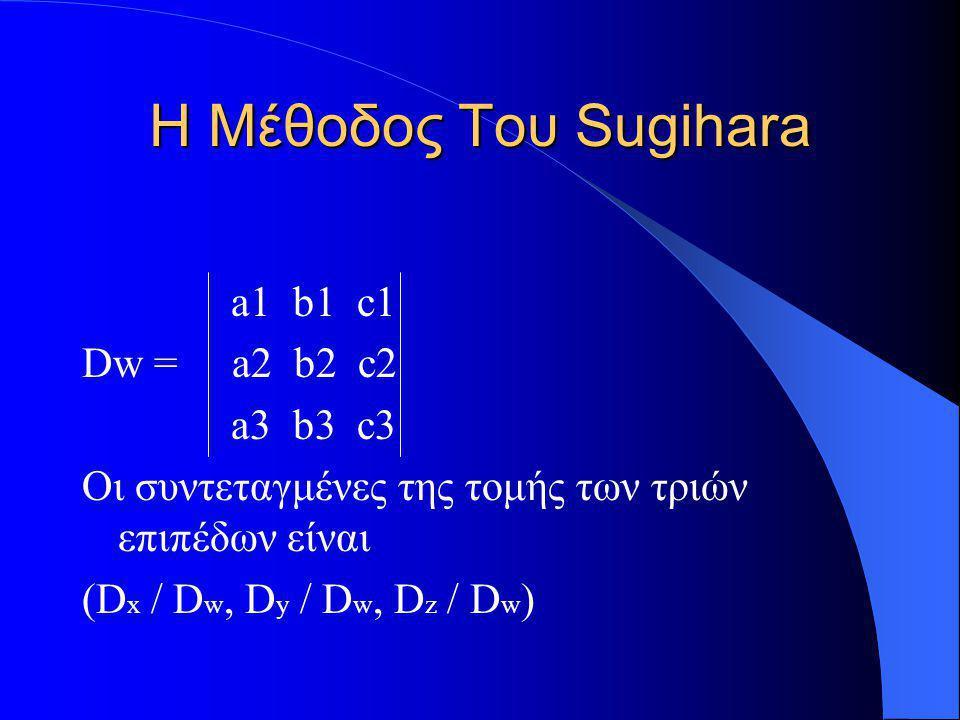 Η Μέθοδος Του Sugihara a1 b1 c1 Dw = a2 b2 c2 a3 b3 c3 Οι συντεταγμένες της τομής των τριών επιπέδων είναι (D x / D w, D y / D w, D z / D w )