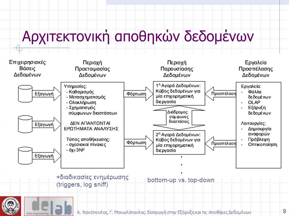 Αρχιτεκτονική αποθηκών δεδομένων +διαδικασίες ενημέρωσης (triggers, log sniff) bottom-up vs. top-down 9 Α. Νανόπουλος, Γ. Μανωλόπουλος: Εισαγωγή στην