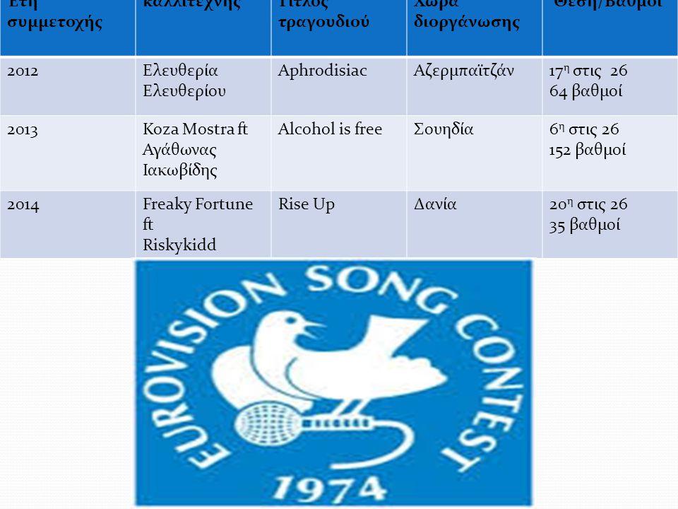 Έτη συμμετοχής καλλιτέχνηςΤίτλος τραγουδιού Χώρα διοργάνωσης Θέση/Βαθμοί 2012Ελευθερία Ελευθερίου ΑphrodisiacΑζερμπαϊτζάν17 η στις 26 64 βαθμοί 2013Koza Mostra ft Αγάθωνας Ιακωβίδης Alcohol is freeΣουηδία6 η στις 26 152 βαθμοί 2014Freaky Fortune ft Riskykidd Rise UpΔανία20 η στις 26 35 βαθμοί