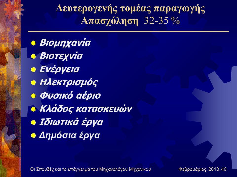 Οι Σπουδές και το επάγγελμα του Μηχανολόγου Μηχανικού Φεβρουάριος 2013, 40 Δευτερογενής τομέας παραγωγής Απασχόληση 32-35 %  Βιομηχανία  Βιοτεχνία 