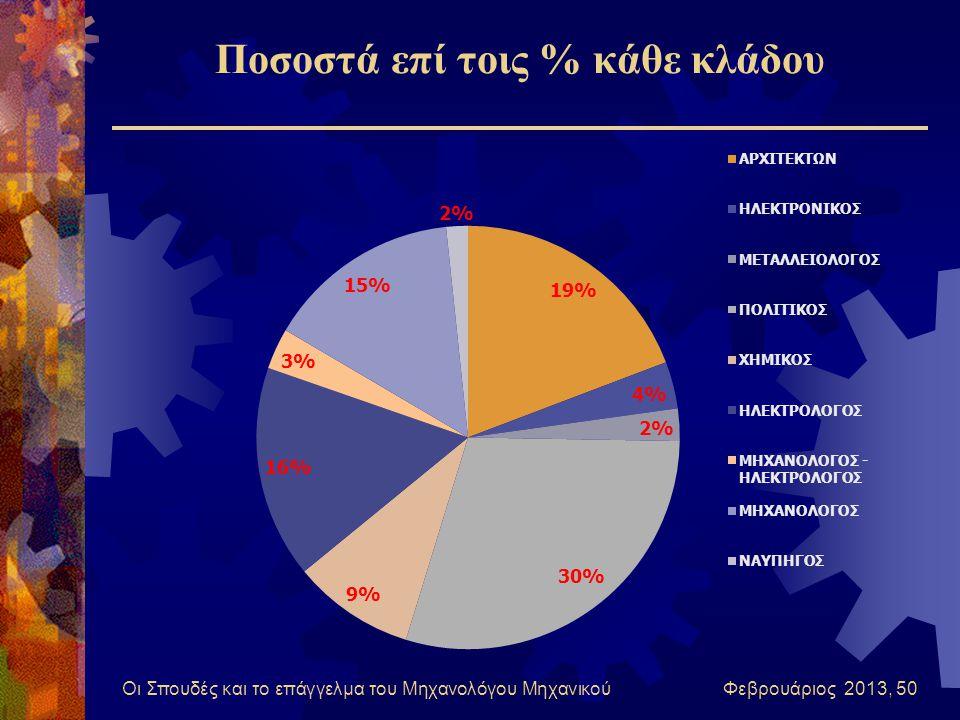 Οι Σπουδές και το επάγγελμα του Μηχανολόγου Μηχανικού Φεβρουάριος 2013, 50 Ποσοστά επί τοις % κάθε κλάδου