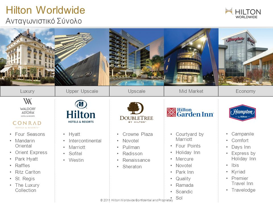 © 2011 Hilton Worldwide Confidential and Proprietary Hilton Worldwide Ανταγωνιστικό Σύνολο Four Seasons Mandarin Oriental Orient Express Park Hyatt Ra