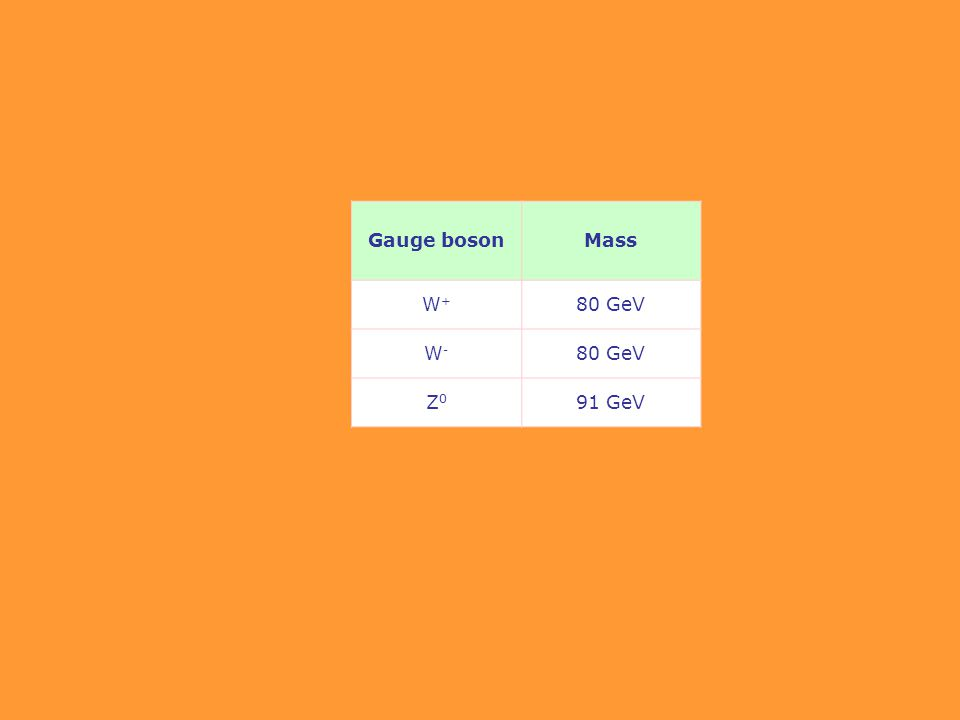 Gauge bosonMass W+W+ 80 GeV W-W- Z0Z0 91 GeV